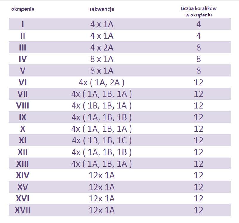 tabela beadingowe kapturki na chwosty