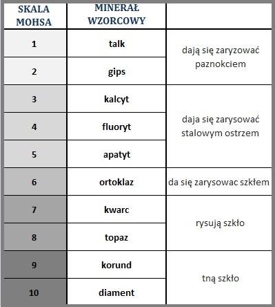 skala Mohsa