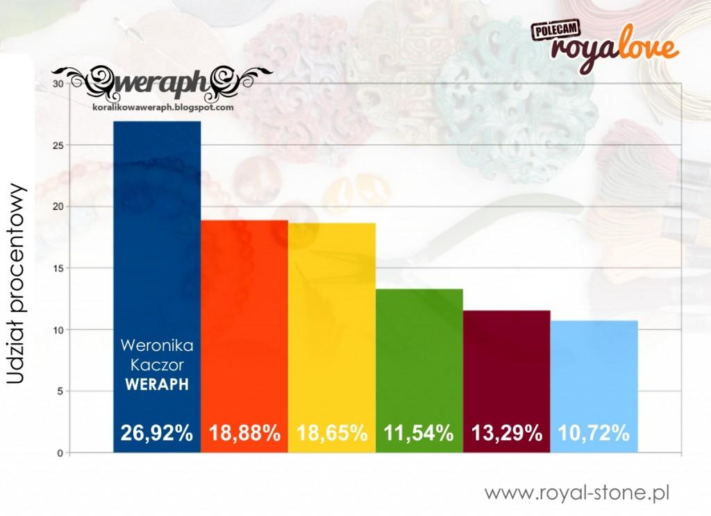 Royalove_02_wyniki_blog_wpis2