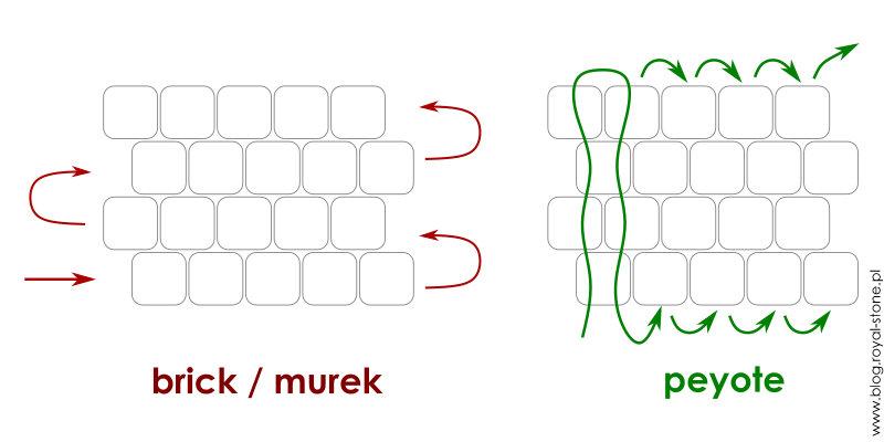 Porównanie brick i peyote schemat