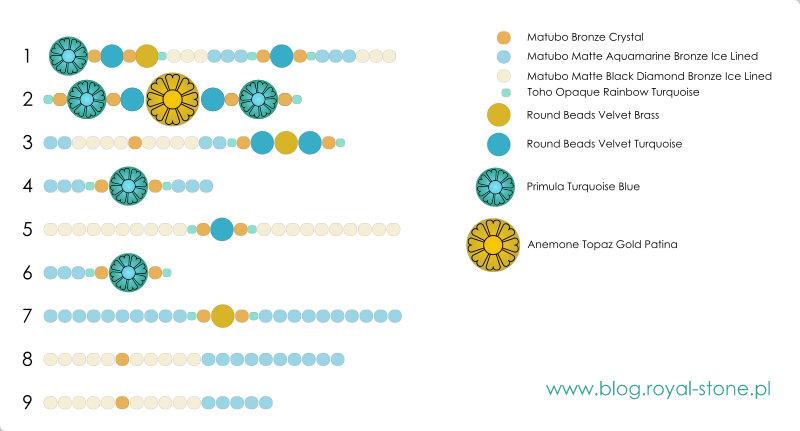 Schemat kolorystyczny kolejności nawlekania koralików na łańcuszek do okularów.